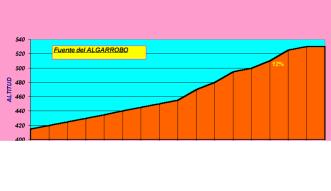 Fuente algarrobo,Km 39
